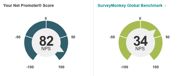 Data from SurveyMonkey, July 2016