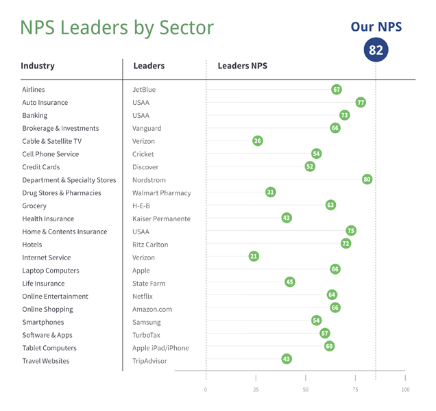 net-promoter-leader-comparison